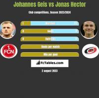 Johannes Geis vs Jonas Hector h2h player stats