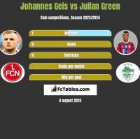 Johannes Geis vs Julian Green h2h player stats