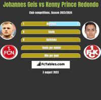 Johannes Geis vs Kenny Prince Redondo h2h player stats