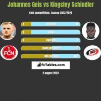 Johannes Geis vs Kingsley Schindler h2h player stats