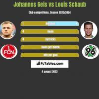 Johannes Geis vs Louis Schaub h2h player stats