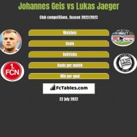 Johannes Geis vs Lukas Jaeger h2h player stats