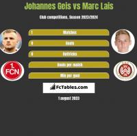 Johannes Geis vs Marc Lais h2h player stats