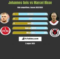 Johannes Geis vs Marcel Risse h2h player stats