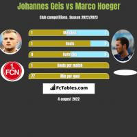 Johannes Geis vs Marco Hoeger h2h player stats