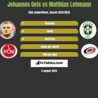 Johannes Geis vs Matthias Lehmann h2h player stats