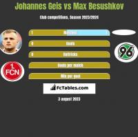 Johannes Geis vs Max Besushkov h2h player stats