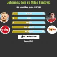 Johannes Geis vs Milos Pantovic h2h player stats