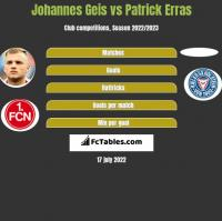 Johannes Geis vs Patrick Erras h2h player stats