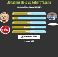 Johannes Geis vs Robert Tesche h2h player stats