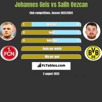 Johannes Geis vs Salih Oezcan h2h player stats