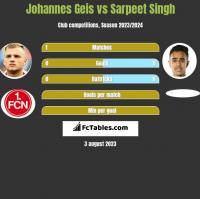 Johannes Geis vs Sarpeet Singh h2h player stats