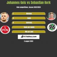 Johannes Geis vs Sebastian Kerk h2h player stats