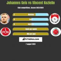 Johannes Geis vs Vincent Koziello h2h player stats