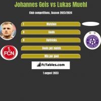 Johannes Geis vs Lukas Muehl h2h player stats