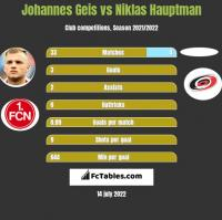 Johannes Geis vs Niklas Hauptman h2h player stats