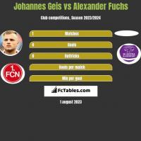 Johannes Geis vs Alexander Fuchs h2h player stats