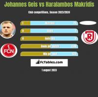 Johannes Geis vs Haralambos Makridis h2h player stats