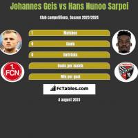 Johannes Geis vs Hans Nunoo Sarpei h2h player stats