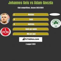 Johannes Geis vs Adam Gnezda h2h player stats