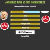 Johannes Geis vs Tim Handwerker h2h player stats