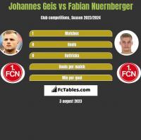 Johannes Geis vs Fabian Nuernberger h2h player stats