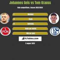 Johannes Geis vs Tom Krauss h2h player stats