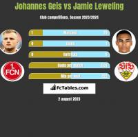Johannes Geis vs Jamie Leweling h2h player stats
