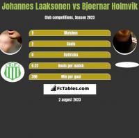 Johannes Laaksonen vs Bjoernar Holmvik h2h player stats