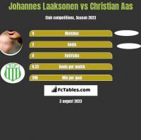 Johannes Laaksonen vs Christian Aas h2h player stats