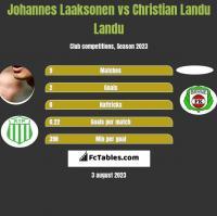 Johannes Laaksonen vs Christian Landu Landu h2h player stats