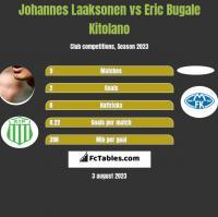Johannes Laaksonen vs Eric Bugale Kitolano h2h player stats