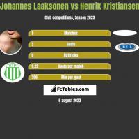 Johannes Laaksonen vs Henrik Kristiansen h2h player stats
