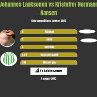 Johannes Laaksonen vs Kristoffer Normann Hansen h2h player stats