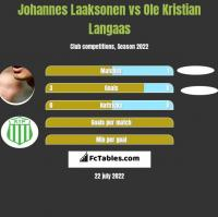 Johannes Laaksonen vs Ole Kristian Langaas h2h player stats