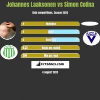 Johannes Laaksonen vs Simon Colina h2h player stats