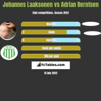 Johannes Laaksonen vs Adrian Berntsen h2h player stats