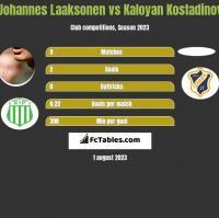 Johannes Laaksonen vs Kaloyan Kostadinov h2h player stats