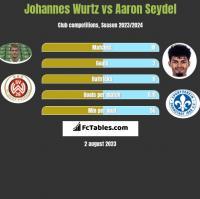 Johannes Wurtz vs Aaron Seydel h2h player stats