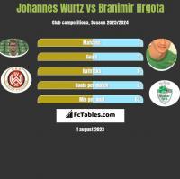 Johannes Wurtz vs Branimir Hrgota h2h player stats