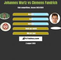 Johannes Wurtz vs Clemens Fandrich h2h player stats