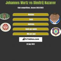Johannes Wurtz vs Dimitrij Nazarov h2h player stats