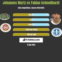 Johannes Wurtz vs Fabian Schnellhardt h2h player stats