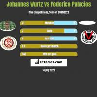 Johannes Wurtz vs Federico Palacios h2h player stats