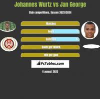 Johannes Wurtz vs Jan George h2h player stats