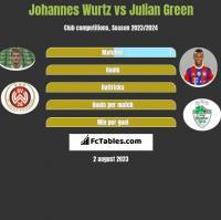 Johannes Wurtz vs Julian Green h2h player stats