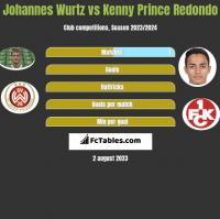 Johannes Wurtz vs Kenny Prince Redondo h2h player stats