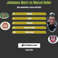 Johannes Wurtz vs Marcel Heller h2h player stats