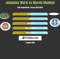 Johannes Wurtz vs Marvin Mehlem h2h player stats