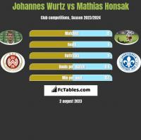 Johannes Wurtz vs Mathias Honsak h2h player stats